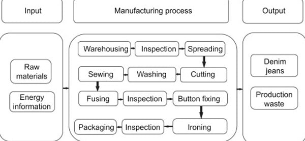 Jeans Manufacturing Factory Near Me